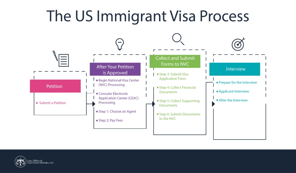 US immigration visa process - law office of gian franco melendez